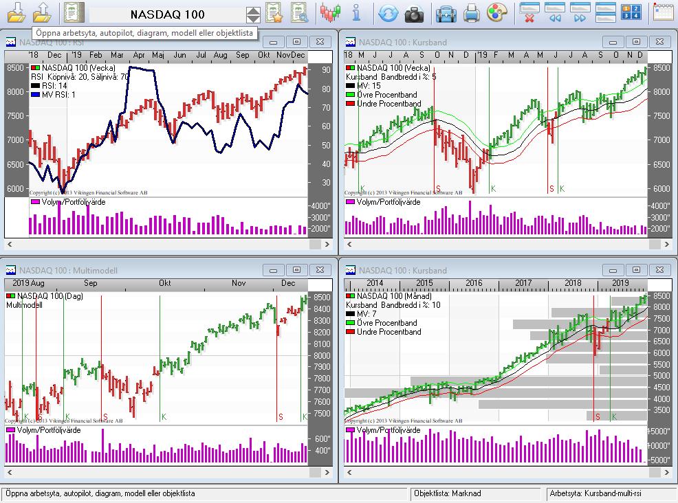 Nasdag börsen stiger
